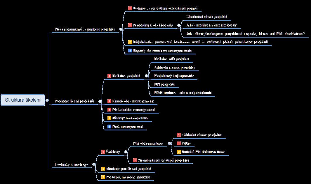 Školení Řízení projektového portfolia pro management