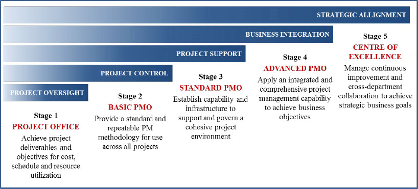 PMO Competency Continuum