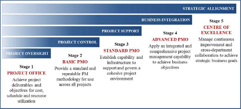 PMO Competency Continuum